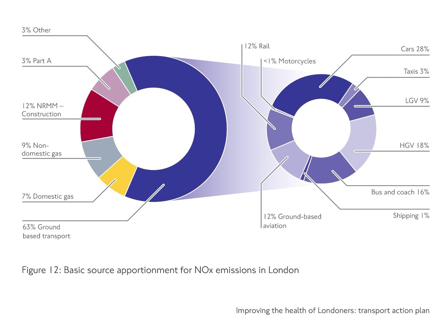 Statistics Ban Private Cars In London