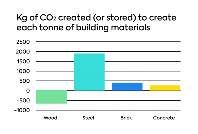 co2-intensity-of-building-materials-768x521