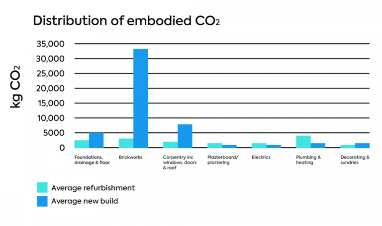 embodied-co2-in-new-build-graph-768x456
